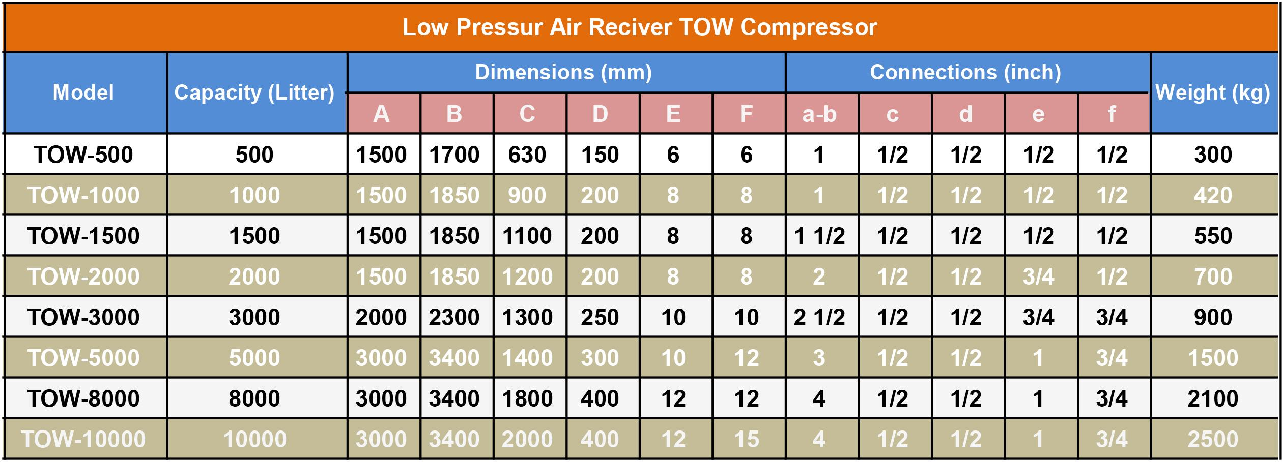 air resiver table - مخازن هوای فشرده