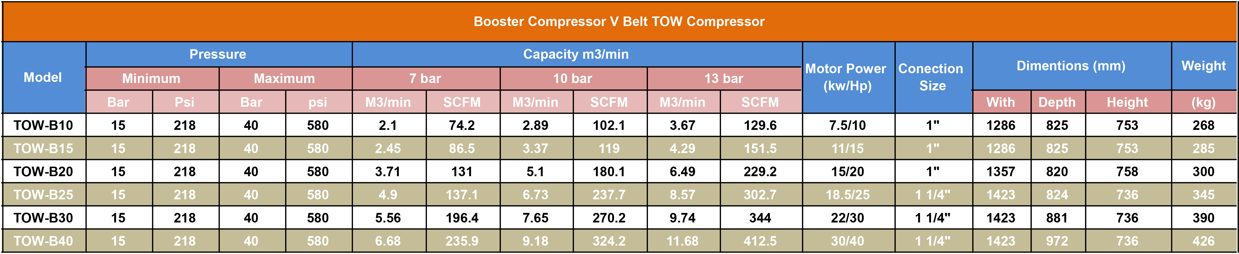 booster v belt - بوستر کمپرسور تسمه ای