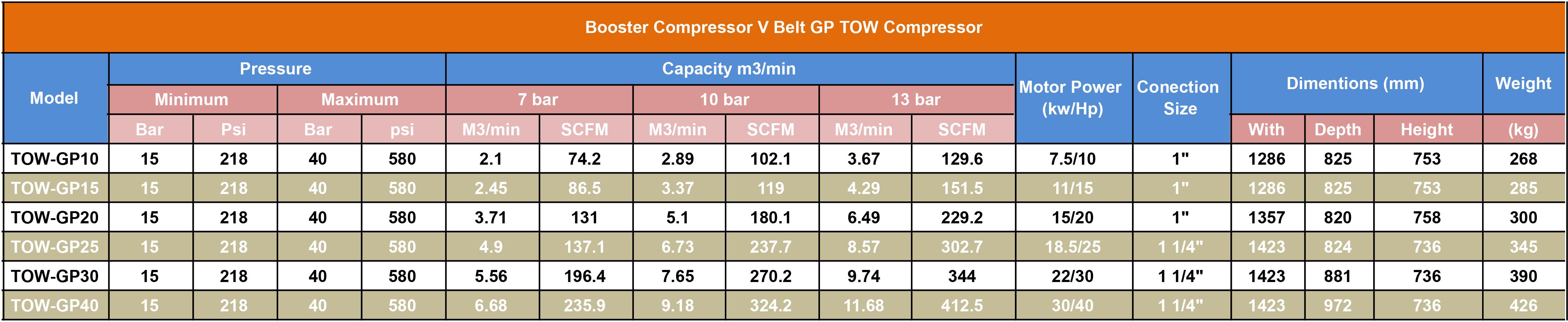 booster v belt GP - بوستر کمپرسور تسمه ای (جدید)