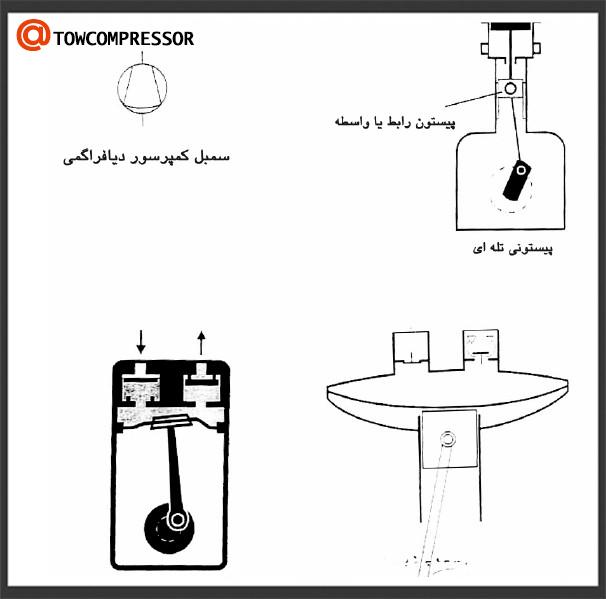piston compressor1 - کمپرسور پیستونی و تولید هوای فشرده ۸ بار