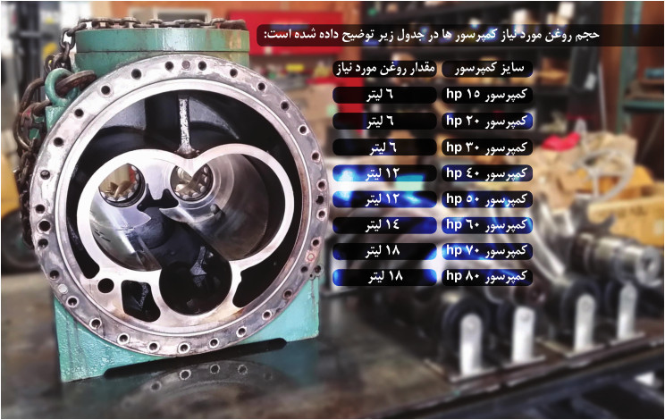 compressor scerw 1 - سرویس، تعمیر و نگهداری کمپرسور های اسکرو