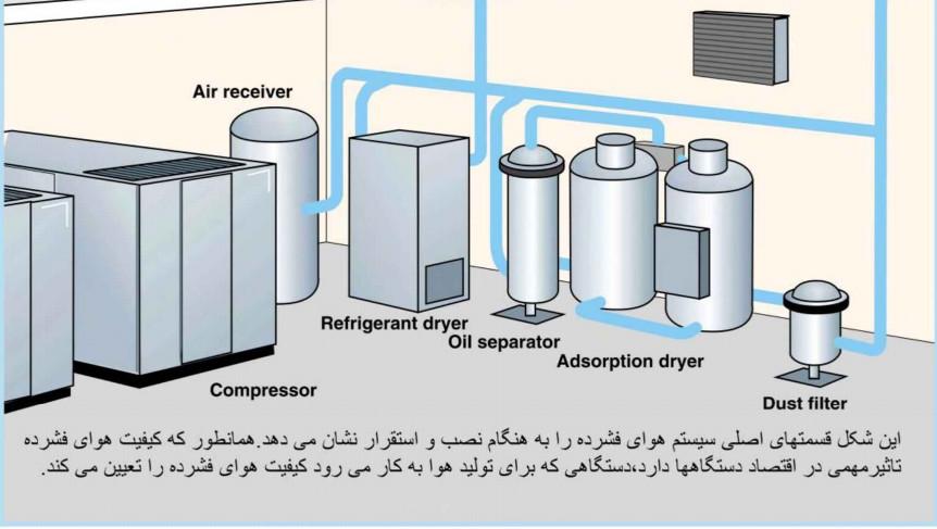 Airtreatment - تصفیه هوای فشرده و مهم بودن کیفیت هوای فشرده برای مصرف کننده