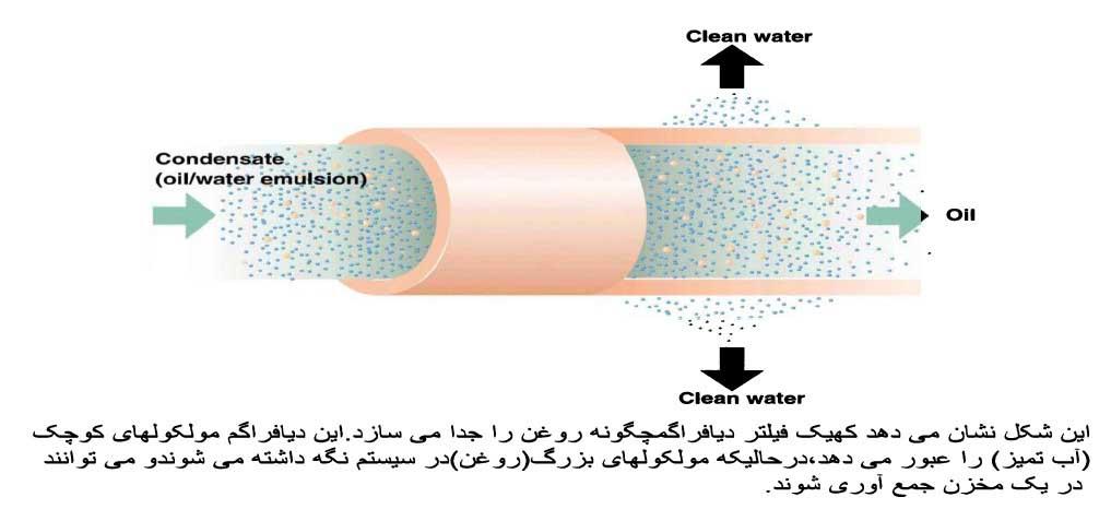 Airtreatment 1 - تصفیه هوای فشرده و مهم بودن کیفیت هوای فشرده برای مصرف کننده