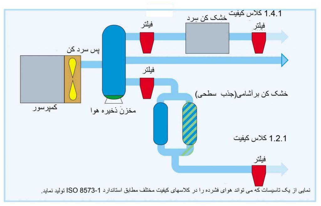 Airtreatment3 1024x659 - تصفیه هوای فشرده و مهم بودن کیفیت هوای فشرده برای مصرف کننده